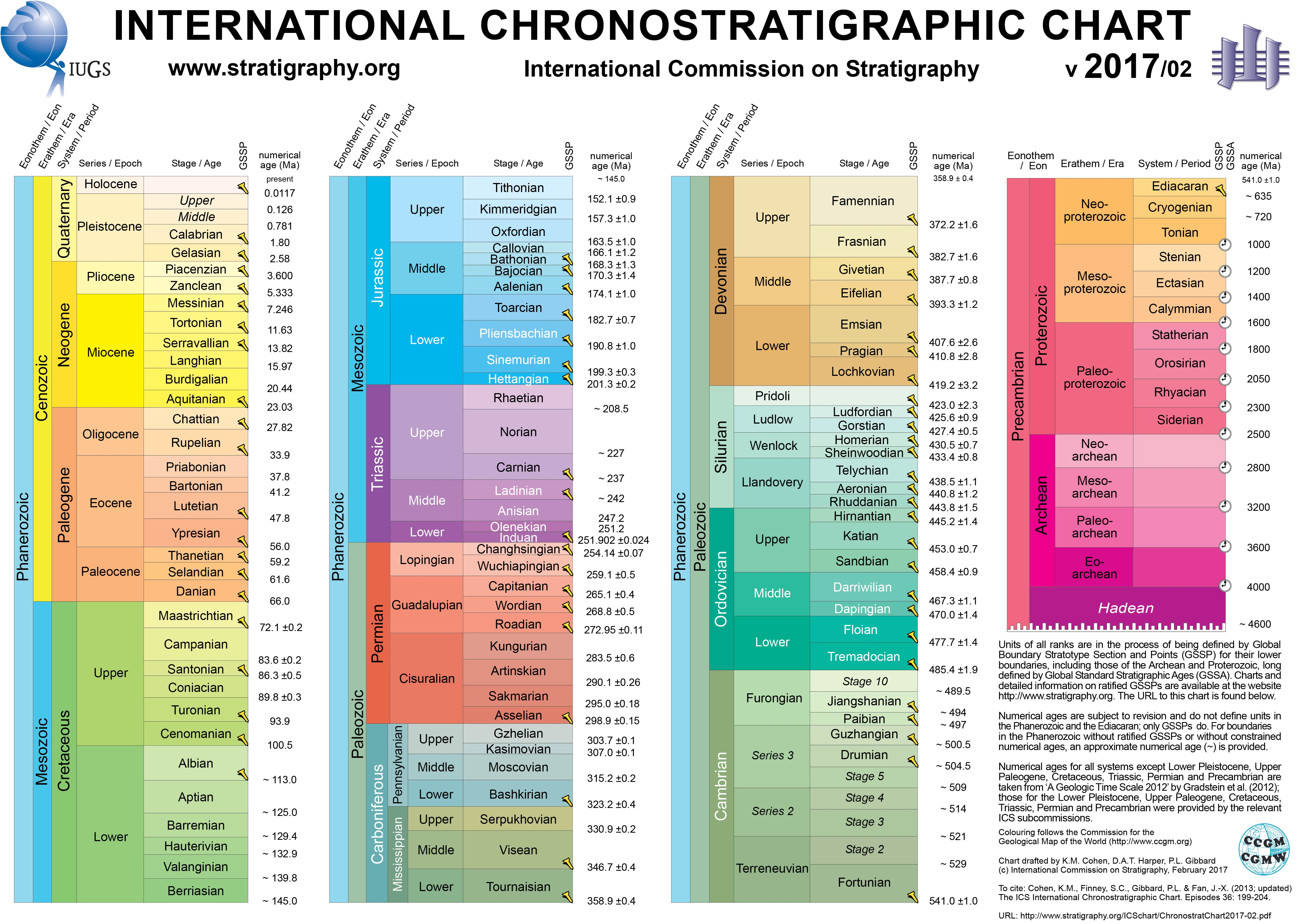 International Chronostratigraphic Chart